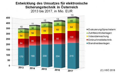 Infografik Elektronische Sicherungstechnik