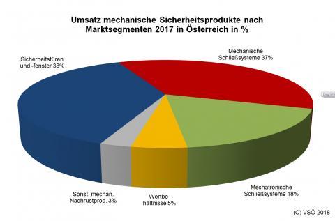 Infografik Mechanische Sicherung