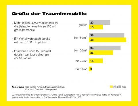 Infografik Immobilien Österreich