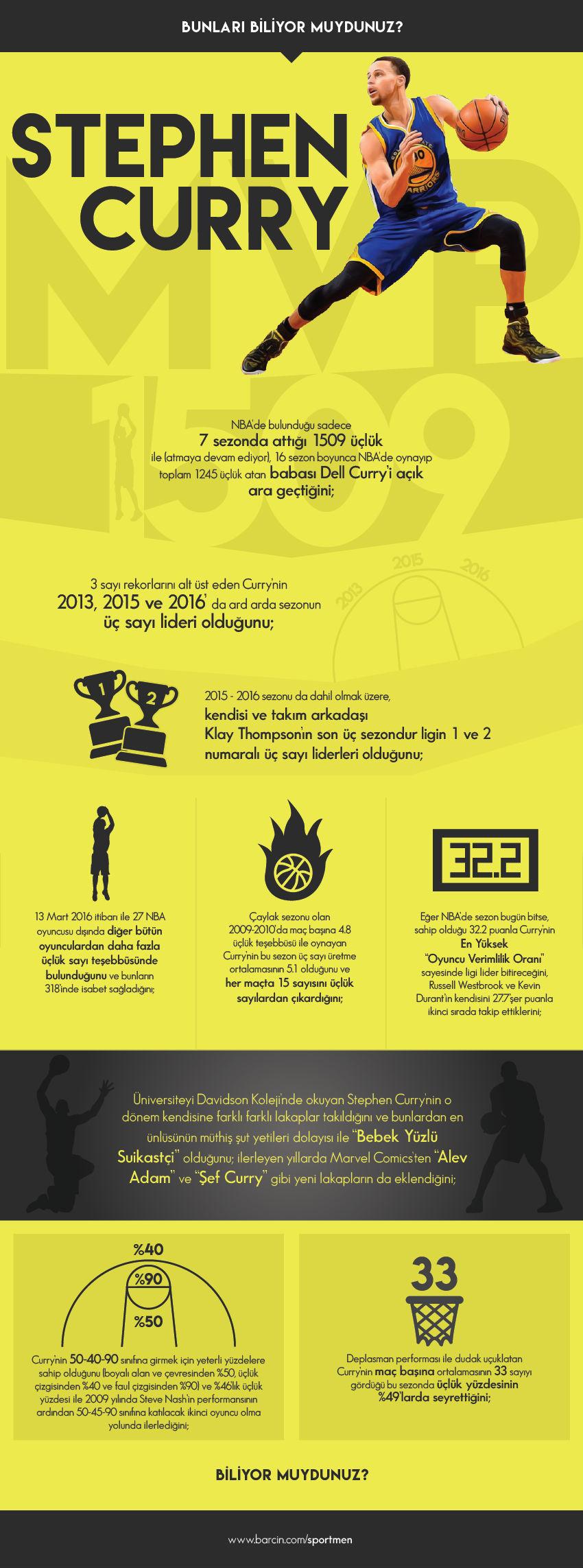 stephen-curry-infografik