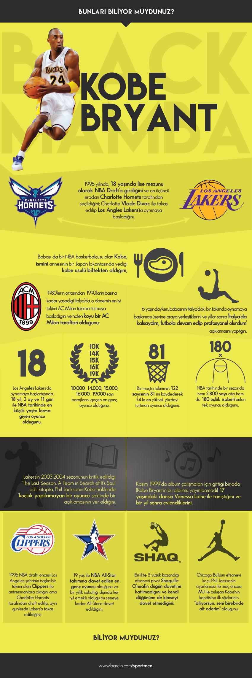 kobe-infografik