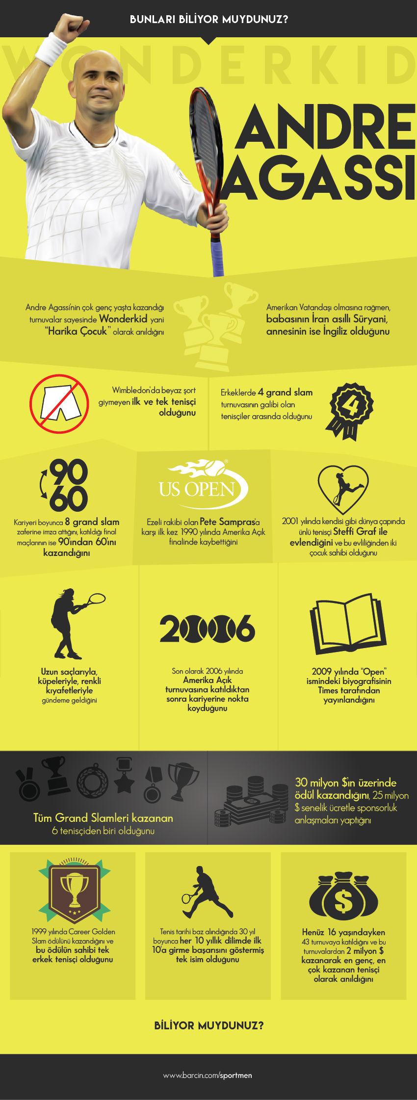 agassi-infografik