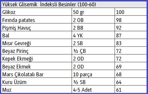 glisemik-index