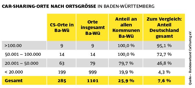 Car-Sharing in Deutschland und Baden-Württemberg.