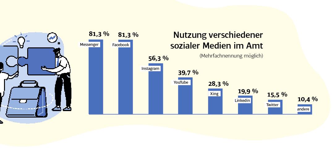 Welche Social Media-Kanäle nutzen die Bürgermeister? - Studie der Friedrich Ebert Stiftung