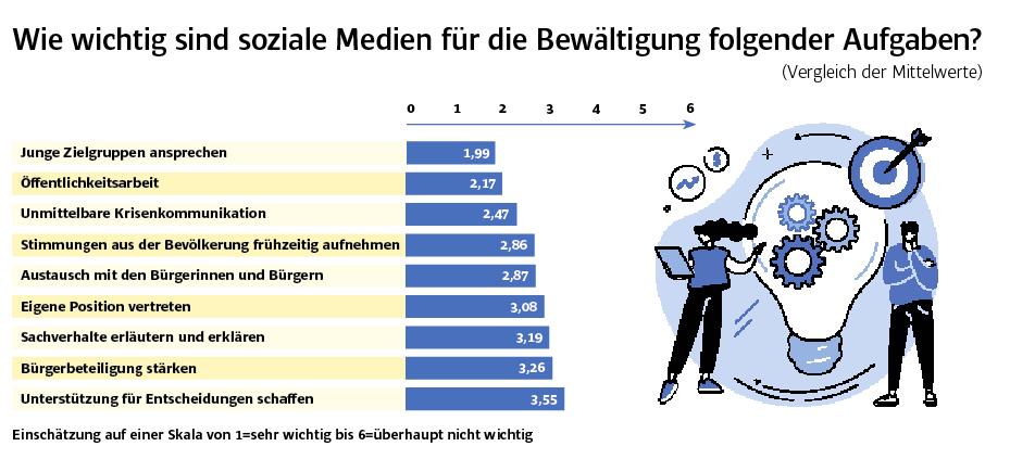 Welche Ziele wollen Bürgermeister per Social Media erreichen? - Studie der Friedrich Ebert Stiftung