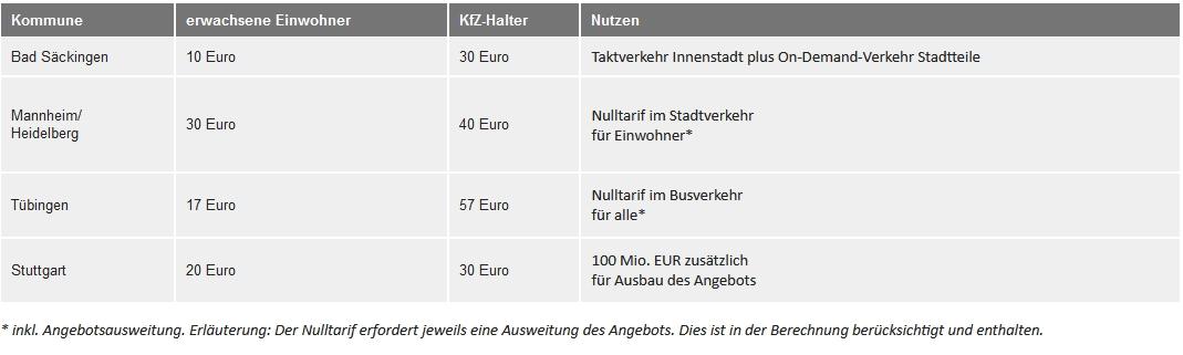 Mobilitätspass für baden-württembergische Kommunen