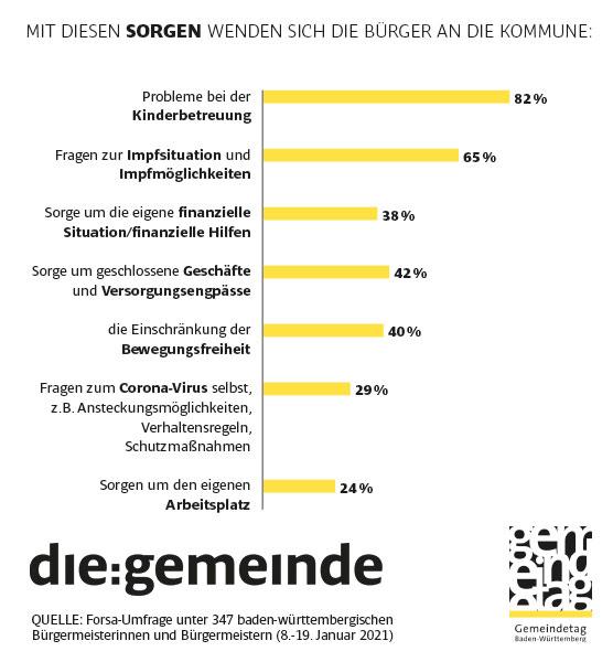 Forsa-Umfrage zum Corona-Management: Fragen der Bürger