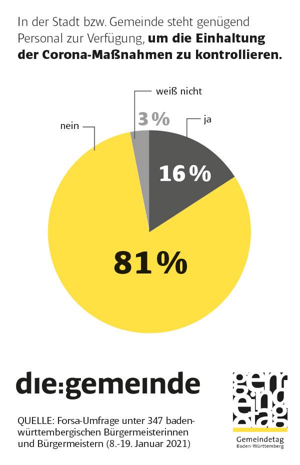 Forsa-Umfrage zum Corona-Management: Zu wenig Personal