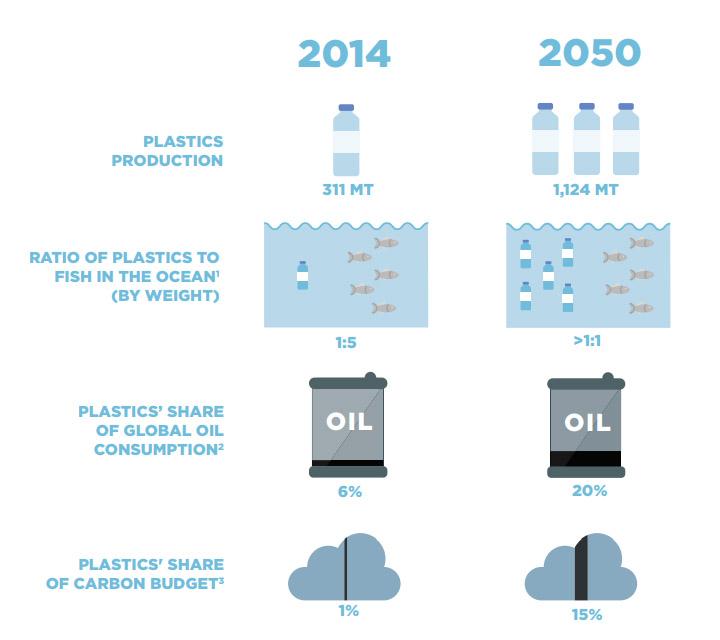 مقارنة بين معدلات إنتاج البلاستيك، وحجم المخلفات في المحيطات بين عام 2014 والعام 2050 مستقبلًا.