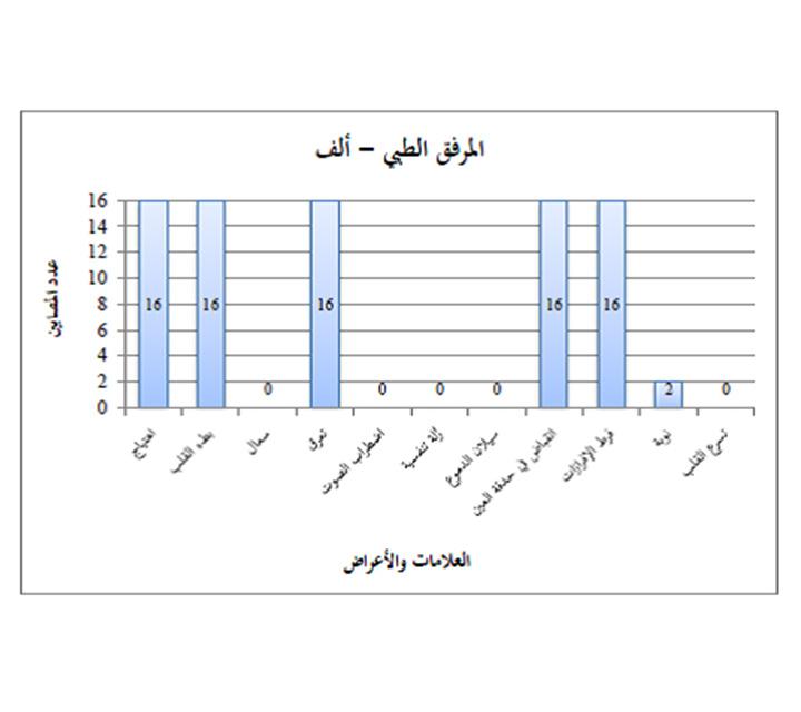 سوريا, أسحلة كيماوية, قصف قوات النظام السوري, إحصاءات