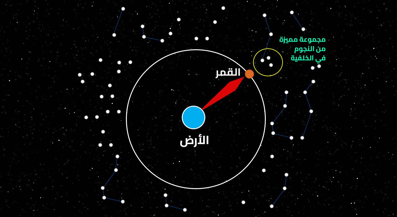 منازل القمر, فلك, رصد فلكي, سماء الليل