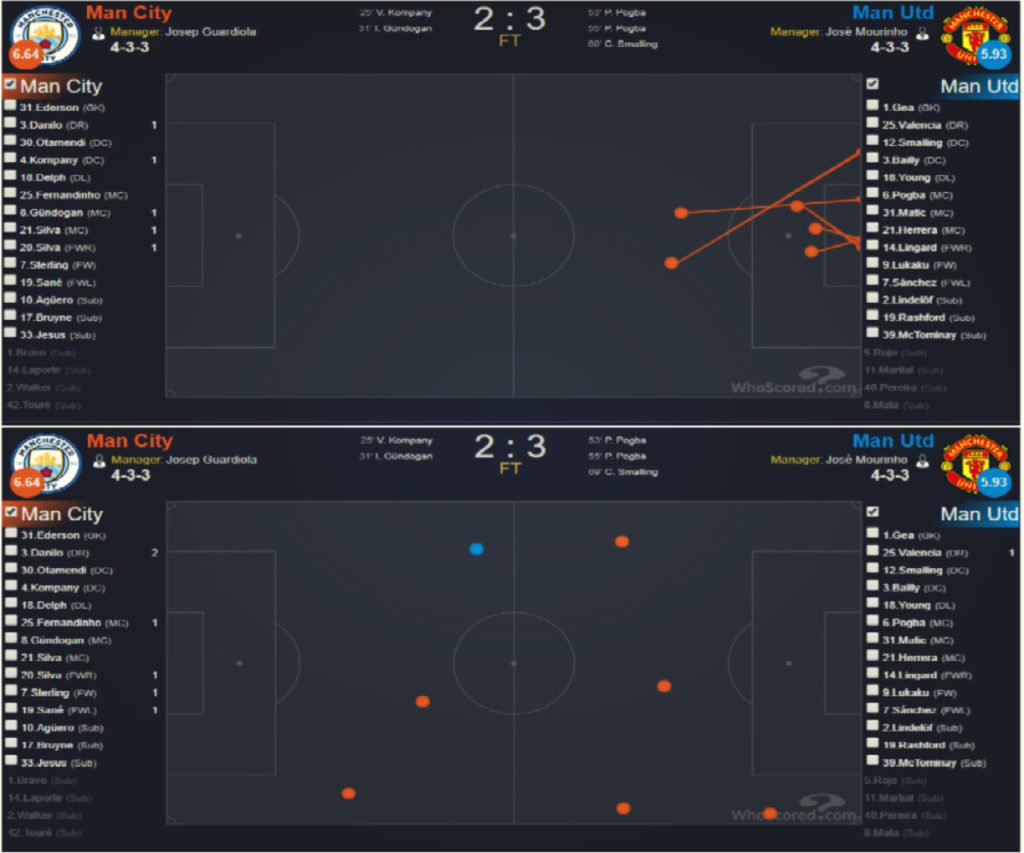 تسديدات الفريقين والأخطاء المرتكبة خلال الـ30 دقيقة الأولى من المباراة، سيتي، مانشستر يونايتد