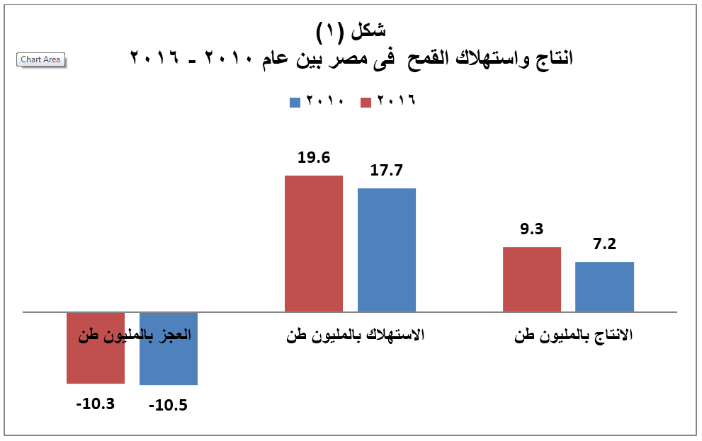 انتاج واستهلاك القمح فى مصر بين عام 2010 - 2016