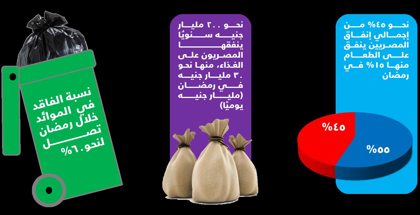 استهلاك المصريين في رمضان 2