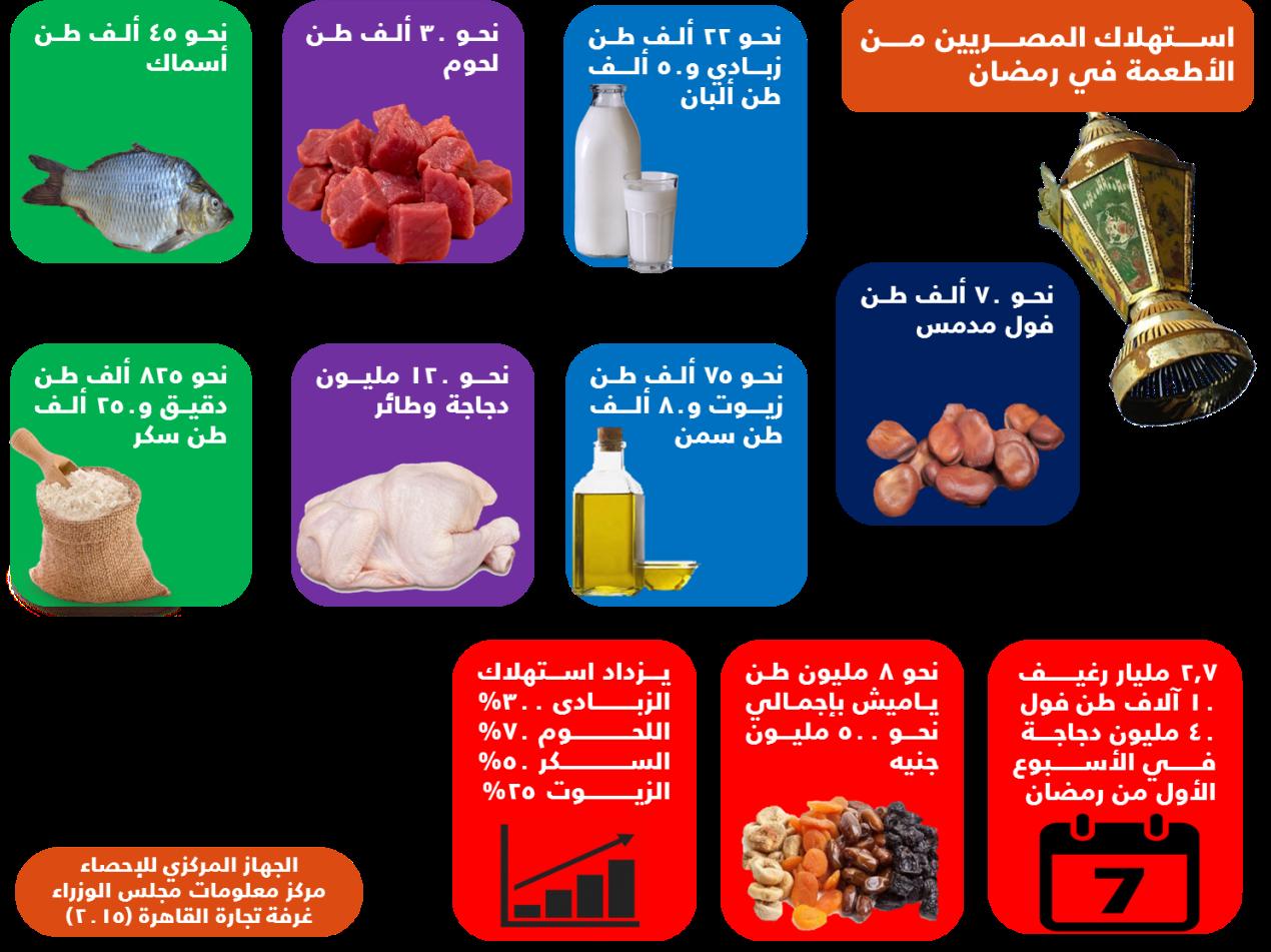 استهلاك المصريين في رمضان