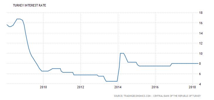 معدلات, الاستثمار في تركيا, الاقتصاد التركي