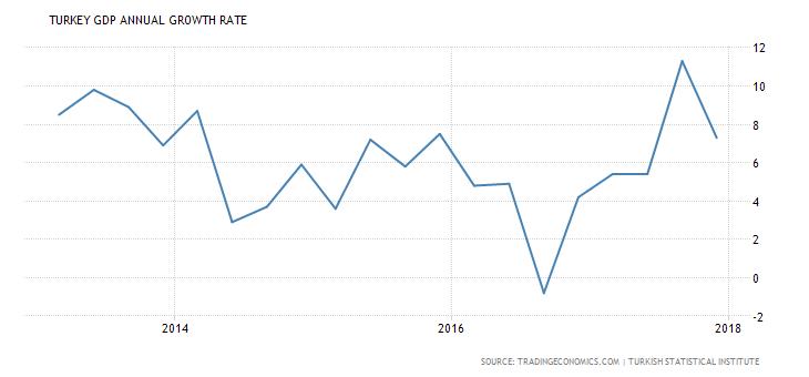 الاقتصاد التركي, إحصاءات