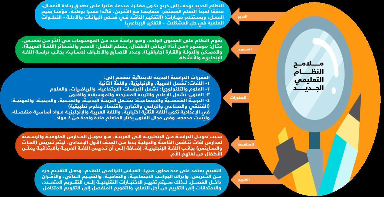 ملامح النظام التعليمي الجديد 2