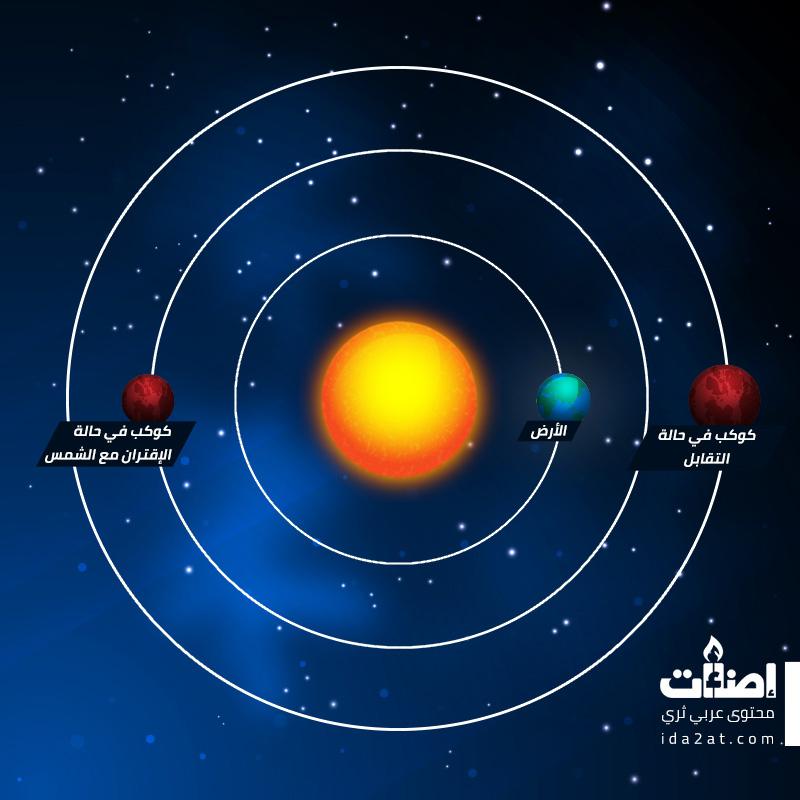 رصد الكواكب، رصد فلكي، سماء الليل، رصد، سماء، المشتري، زحل، الزهرة