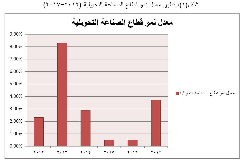 تطور معدل نمو قطاع الصناعة التحويلية (2012-2017)