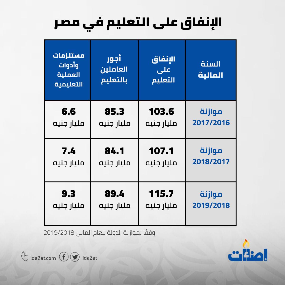التعليم، مجانية التعليم، مصر