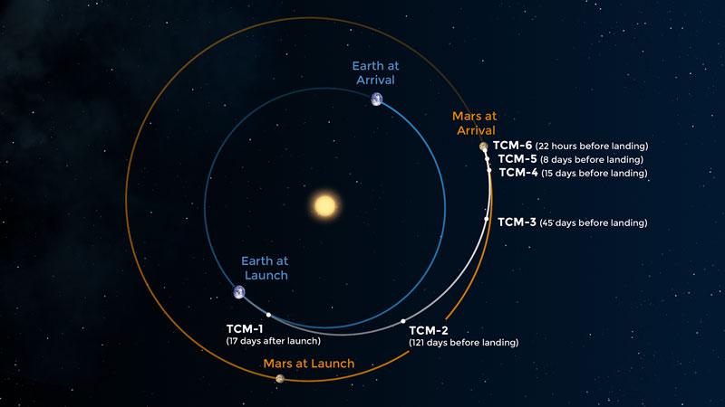 ناسا، المريخ، إنسايت، مسبار