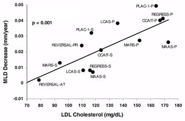 الكوليستيرول، تصلب الشرايين