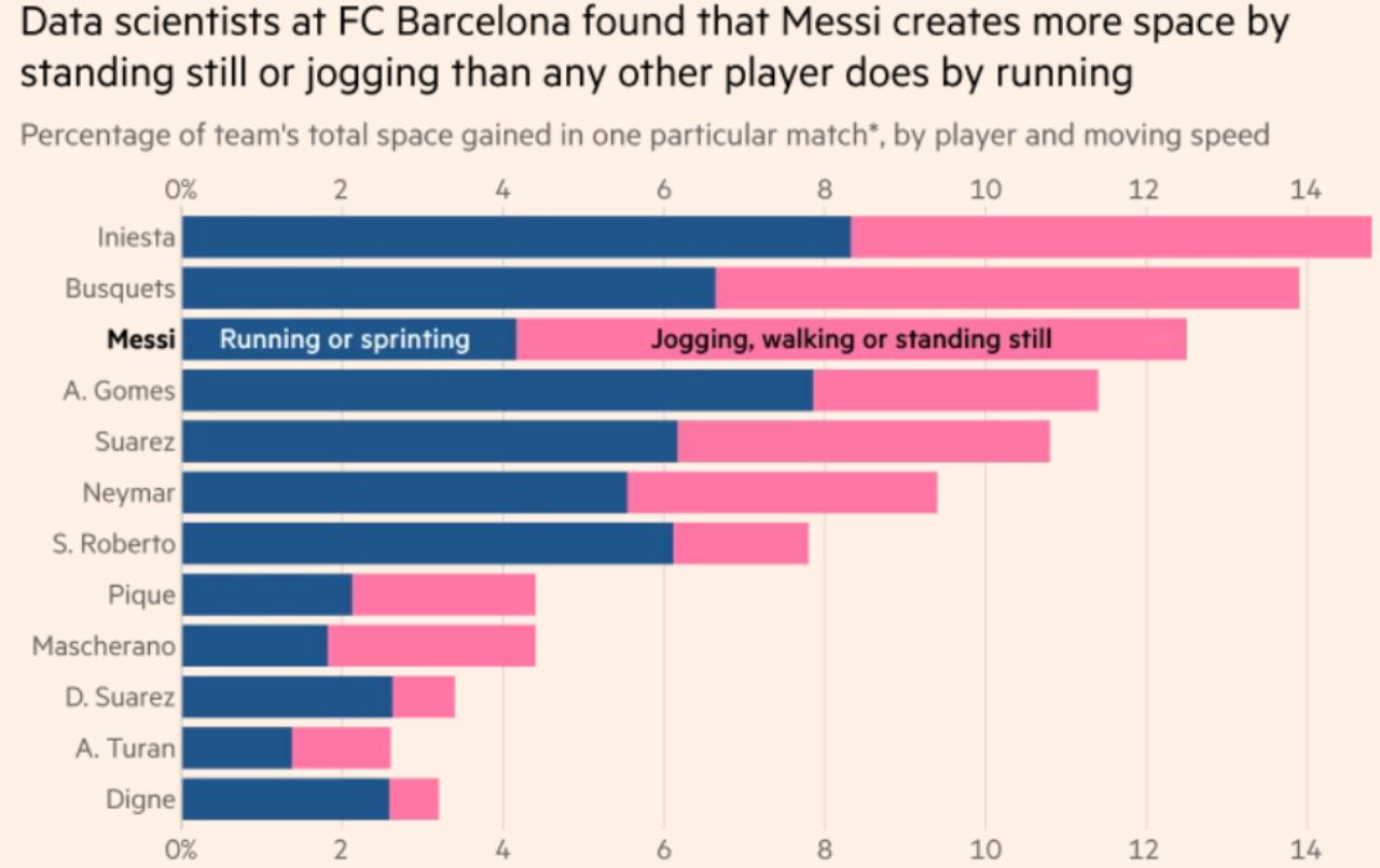 كرة القدم, ملعب كرة قدم, إحصائيات رياضية