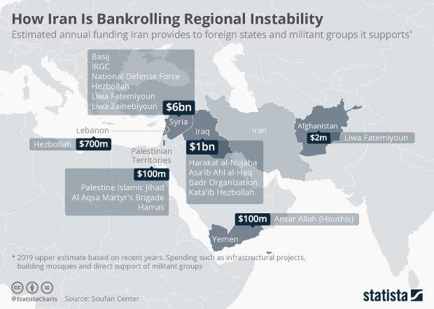 إيران, أسلحة, إحصاءات