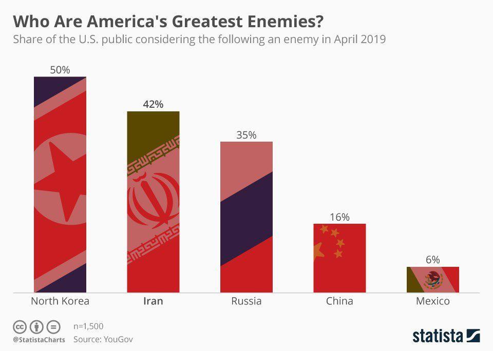 الولايات المتحدة الأمريكية, إيران, أعداء