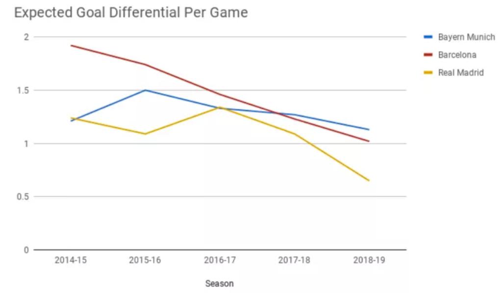 الفارق بين معدل الأهداف المتوقَع إحرازها، والمتوقع استقبالها على مدار الخمسة مواسم الماضية