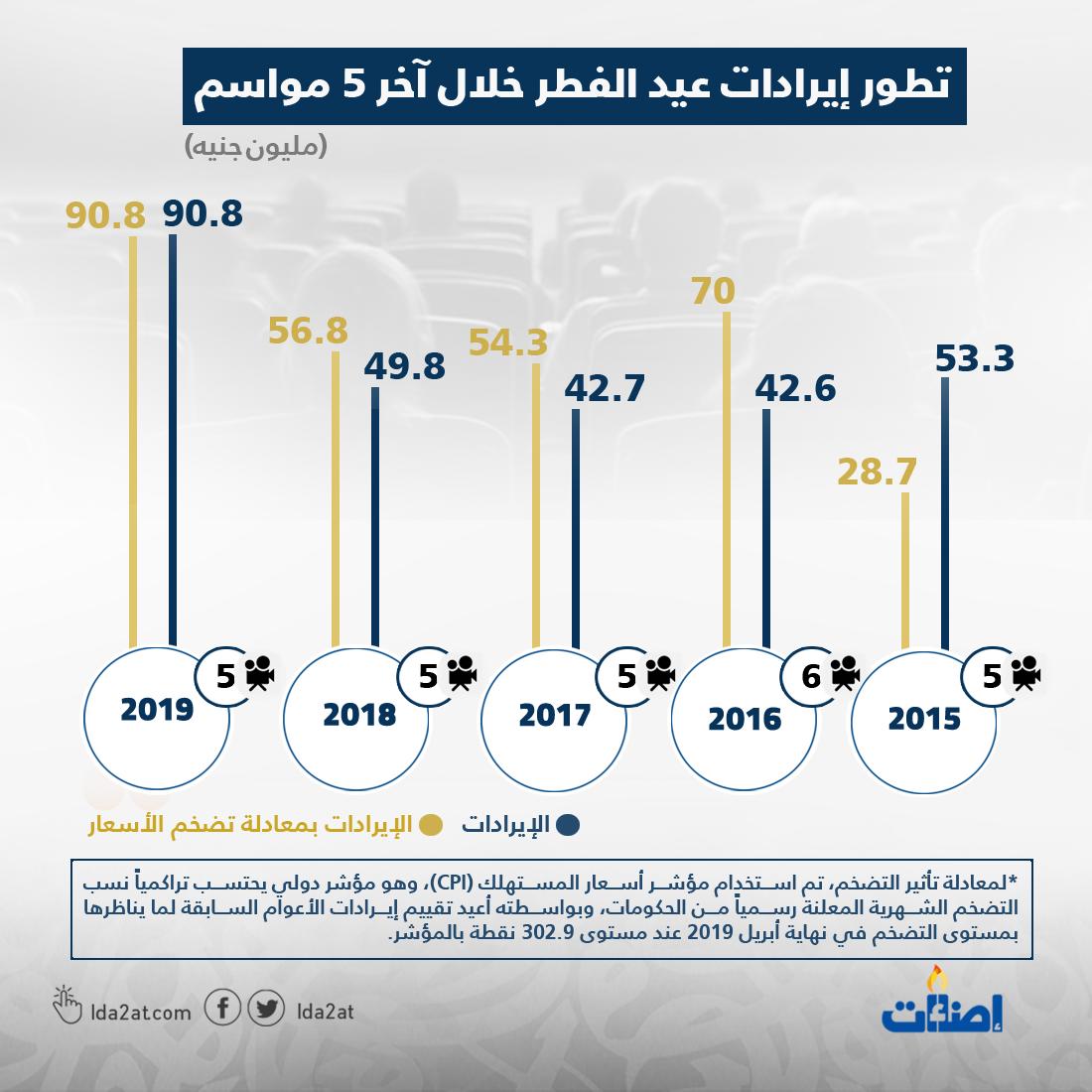 أفلام عيد الفطر, أفلام, إحصائيات, مصر, سينما