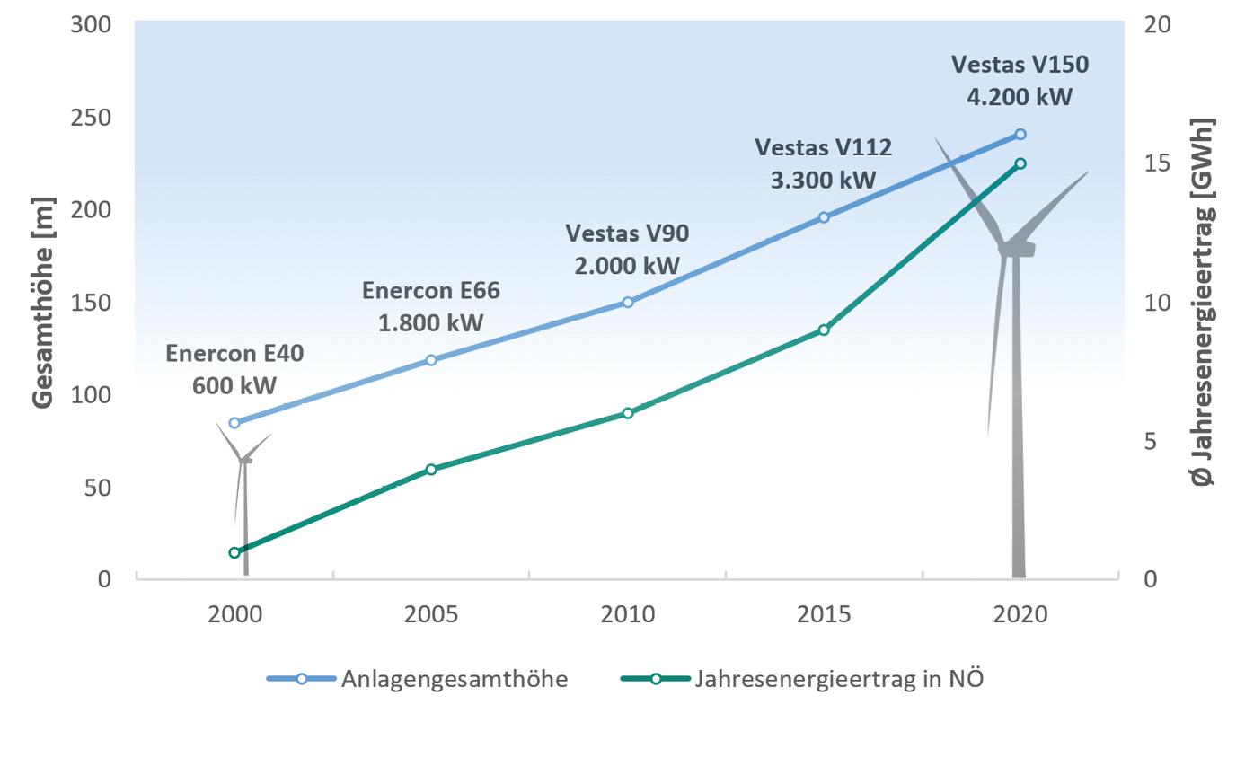 Entwicklung der Windkraft