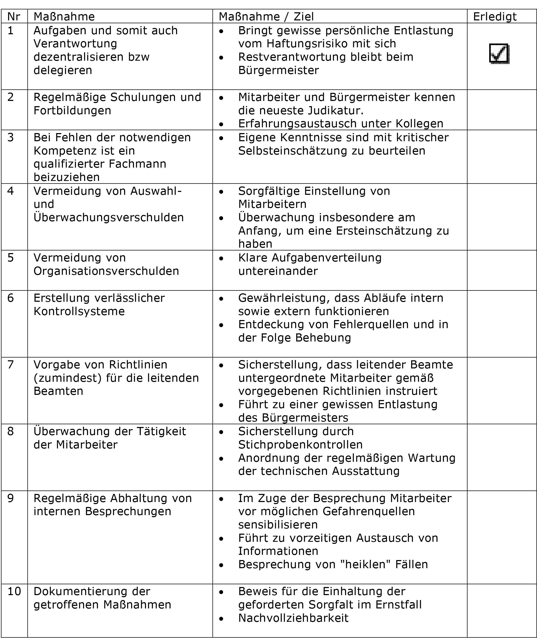 Checkliste zur Amtshaftung