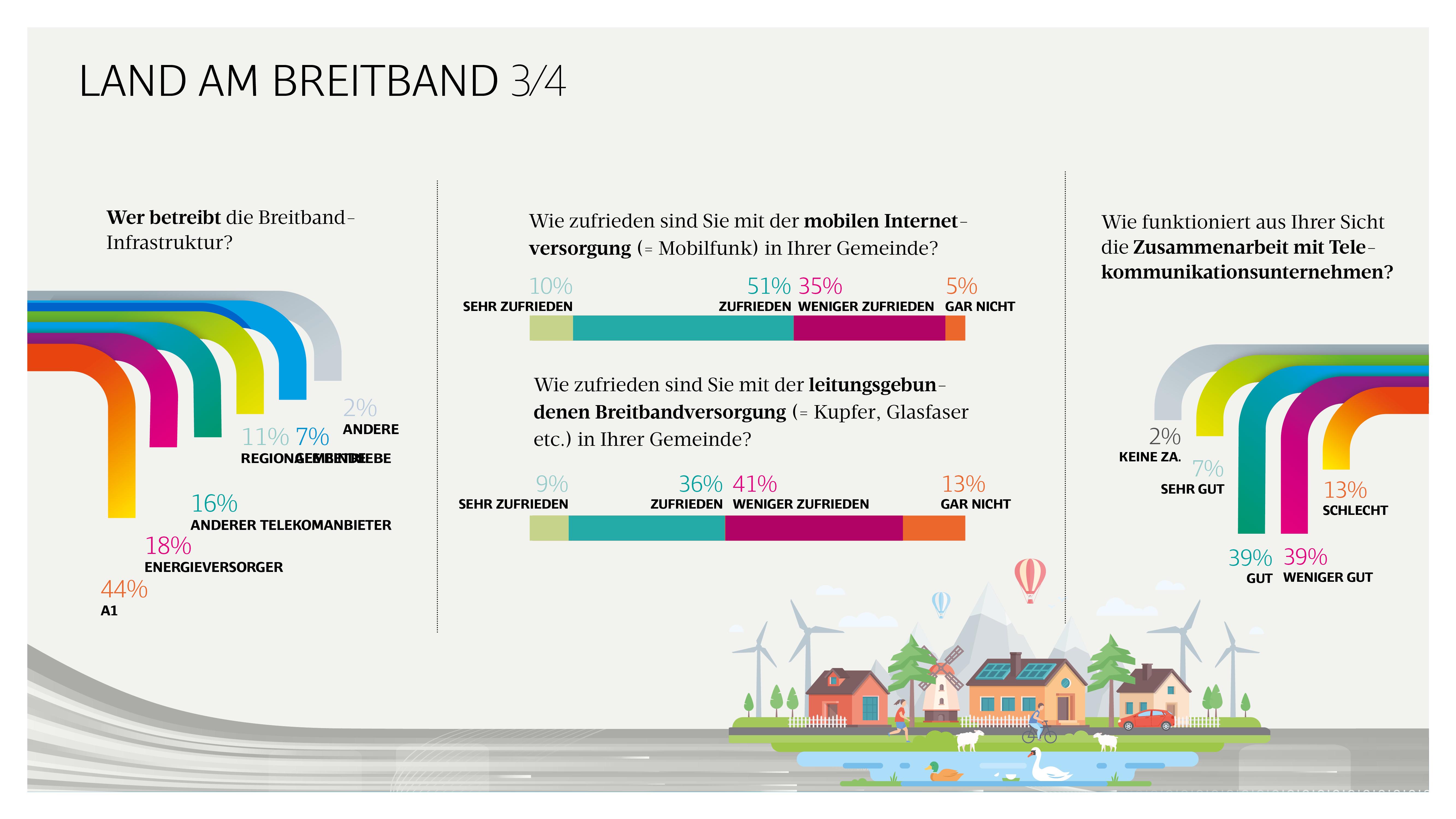 Breitband Umfrage
