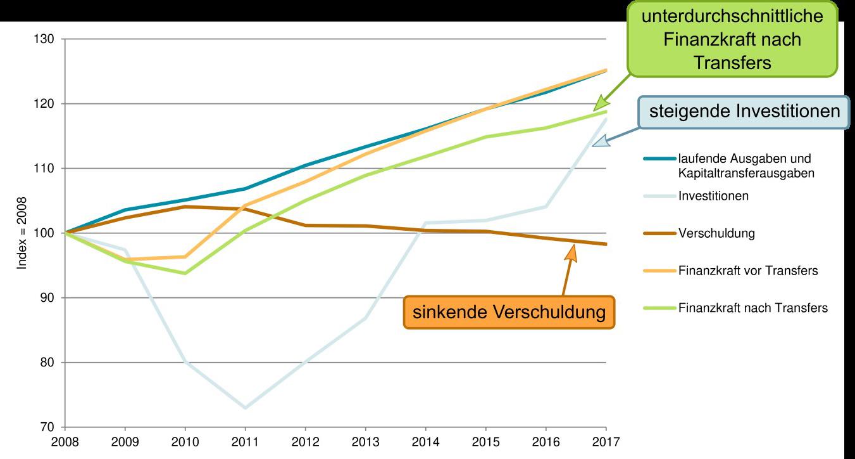 Indexentwicklung zentraler Einnahmen- und Ausgabengrößen 2008 bis 2017