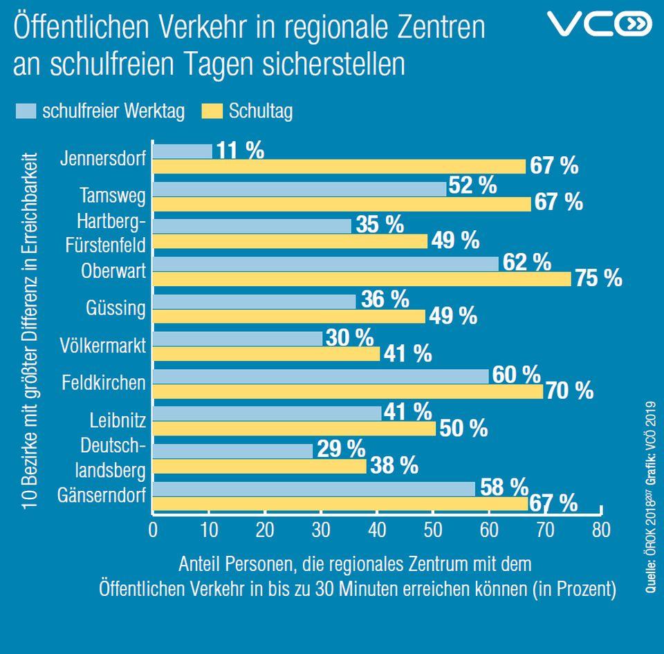 Unterschiede bei Erreichbarkeit der regionalen Zentren in Österreich