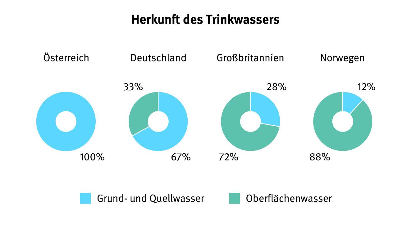 Trinkwasser kommt in Österreich aus Quellen