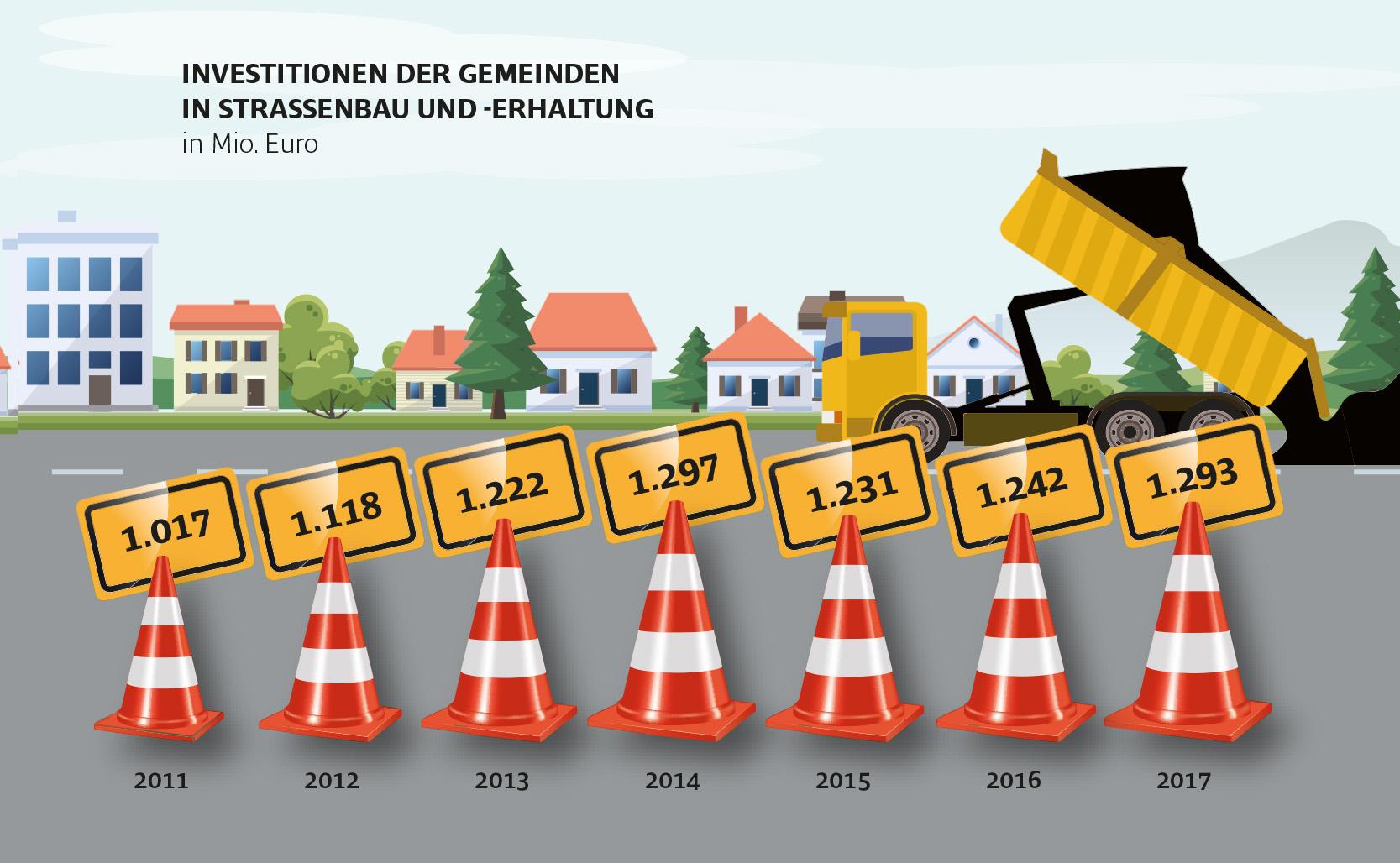 Investitionen in Straßen in den Bundesländern