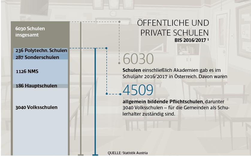 Das österreichische Schulwesen