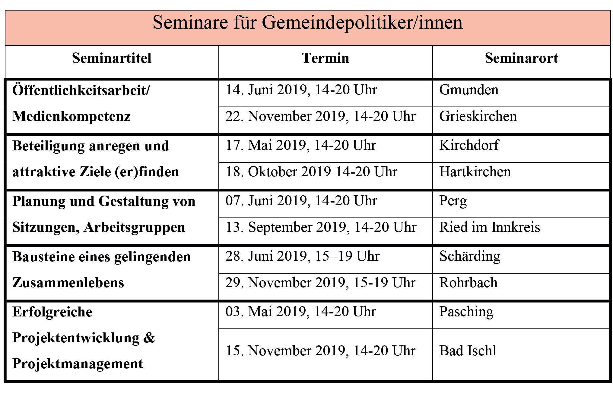 Seminare für Gemeindemandatare