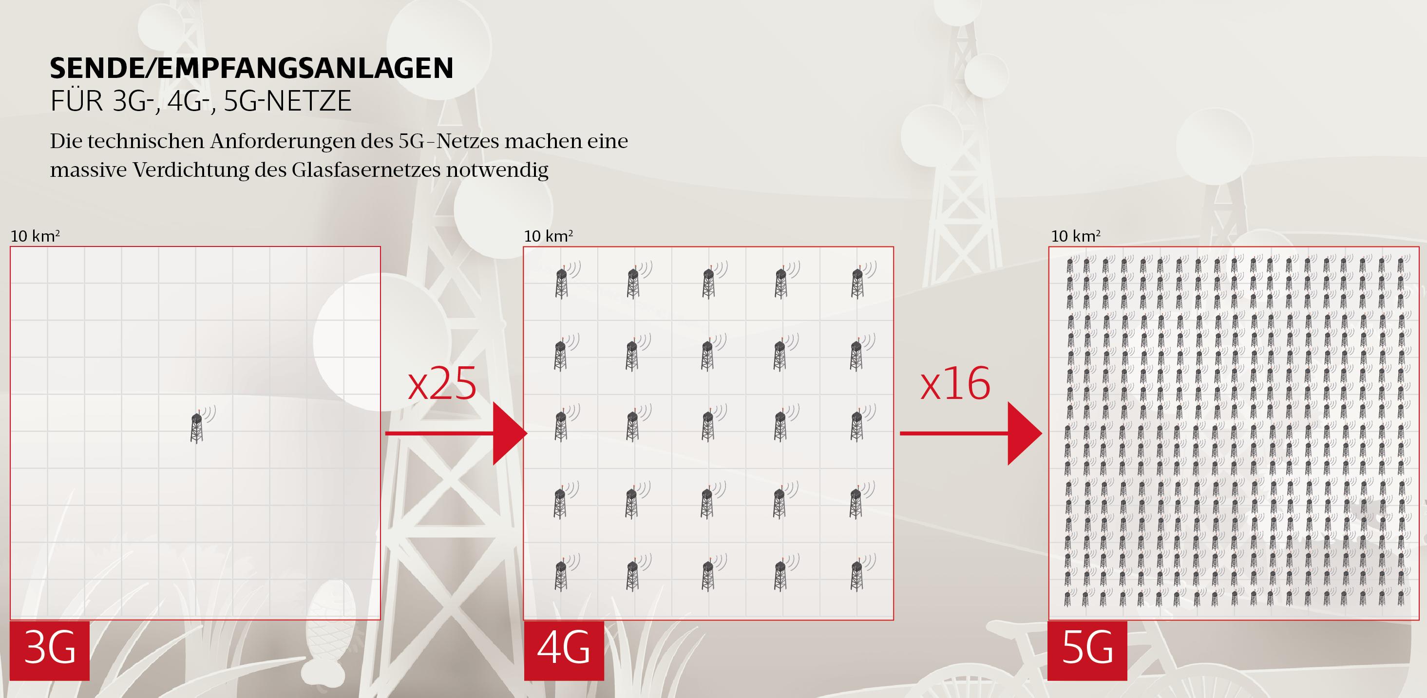 technische Voraussetzungen für 5G