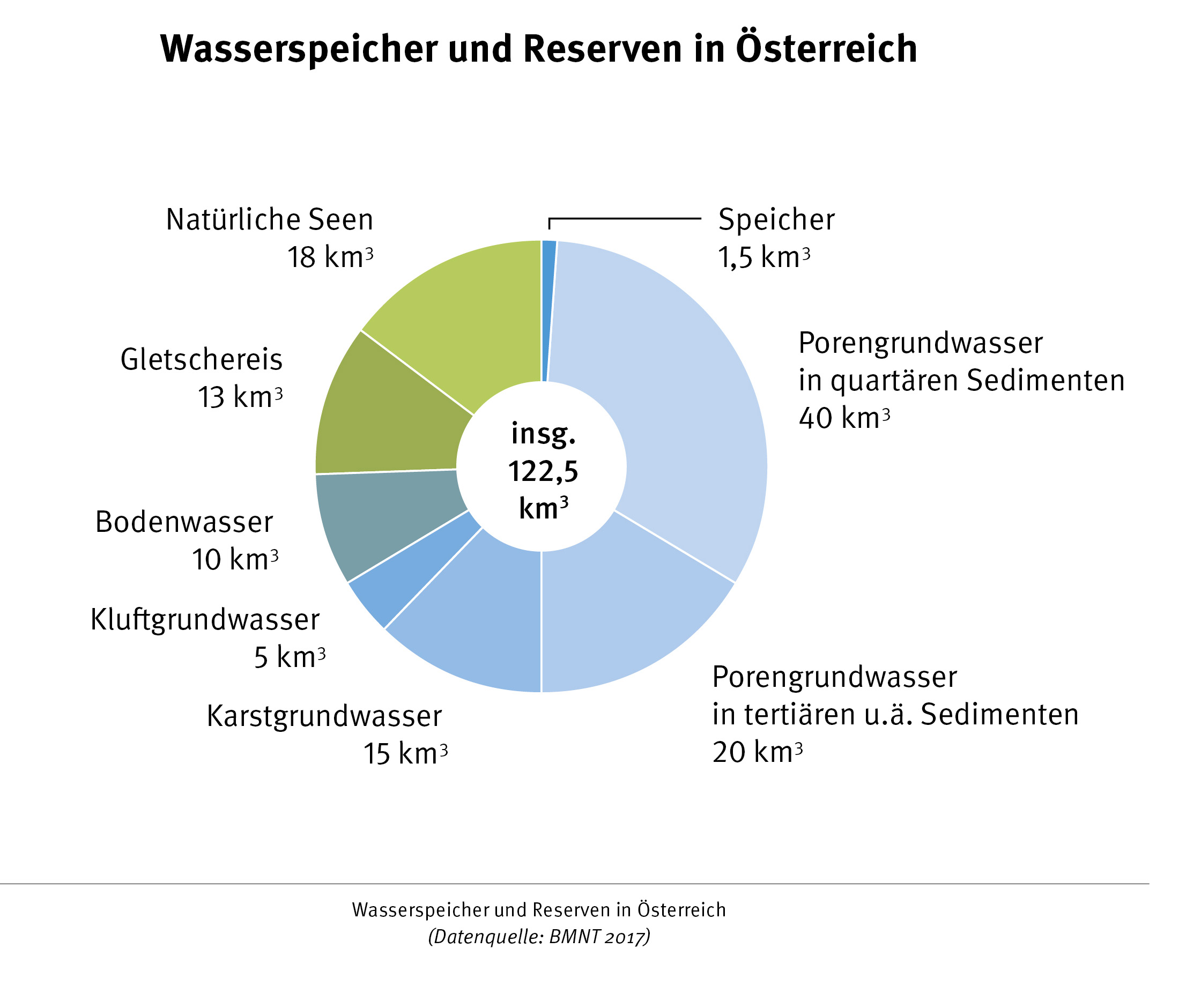 Wasserreserven