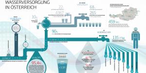 Grafik Wasserversorgung