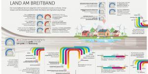 Bürgermeisterumfrage Breitband