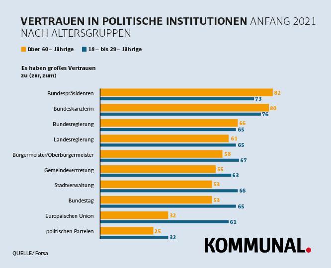 Vertrauen Kommunalpolitik