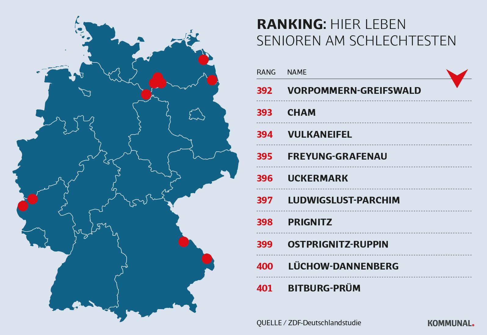 Landkreis-Ranking - das sind die Verlierer der Studie
