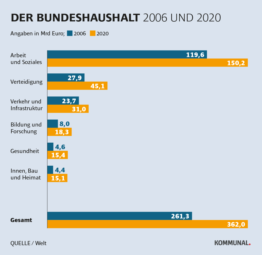 Bundeshaushalt