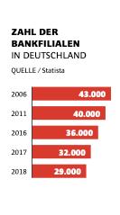 Zahl der Banken in Deutschland - im Jahr 2025 werden es voraussichtlich weniger als 20.000 sein!